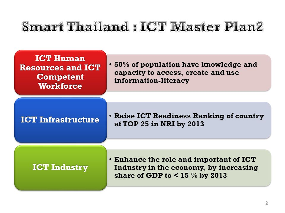 Smart Thailand : ICT Master Plan2