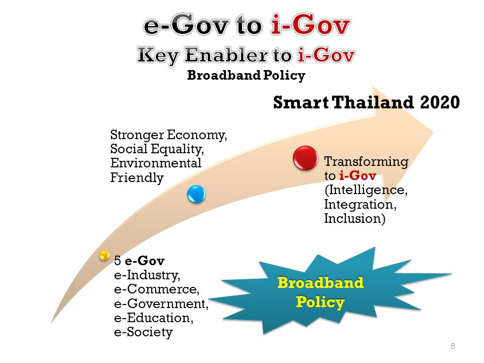 e-Gov to i-Gov Key Enabler to i-Gov Broadband Policy
