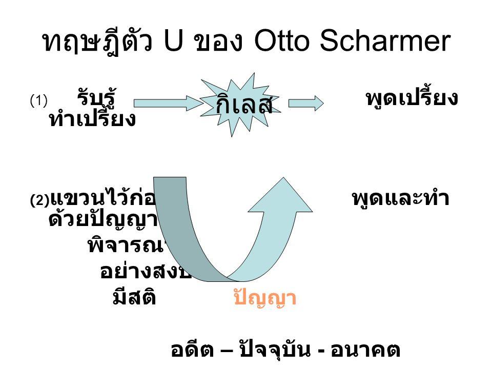 ทฤษฎีตัว U ของ Otto Scharmer