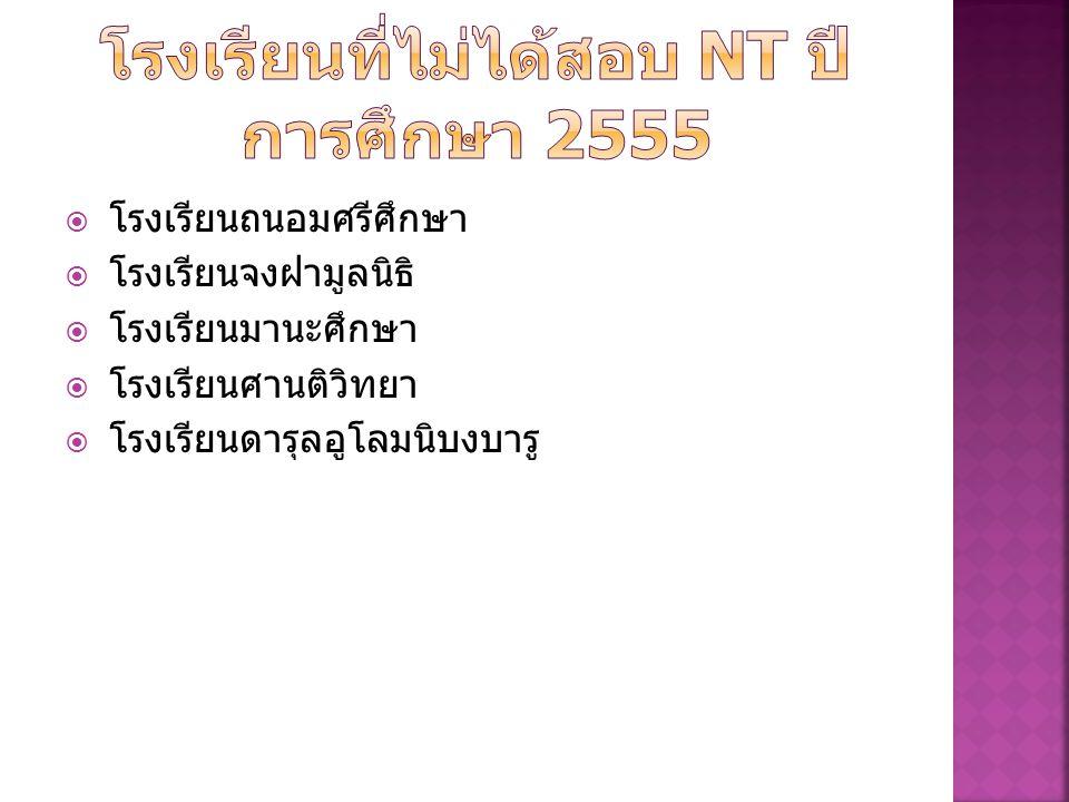 โรงเรียนที่ไม่ได้สอบ NT ปีการศึกษา 2555