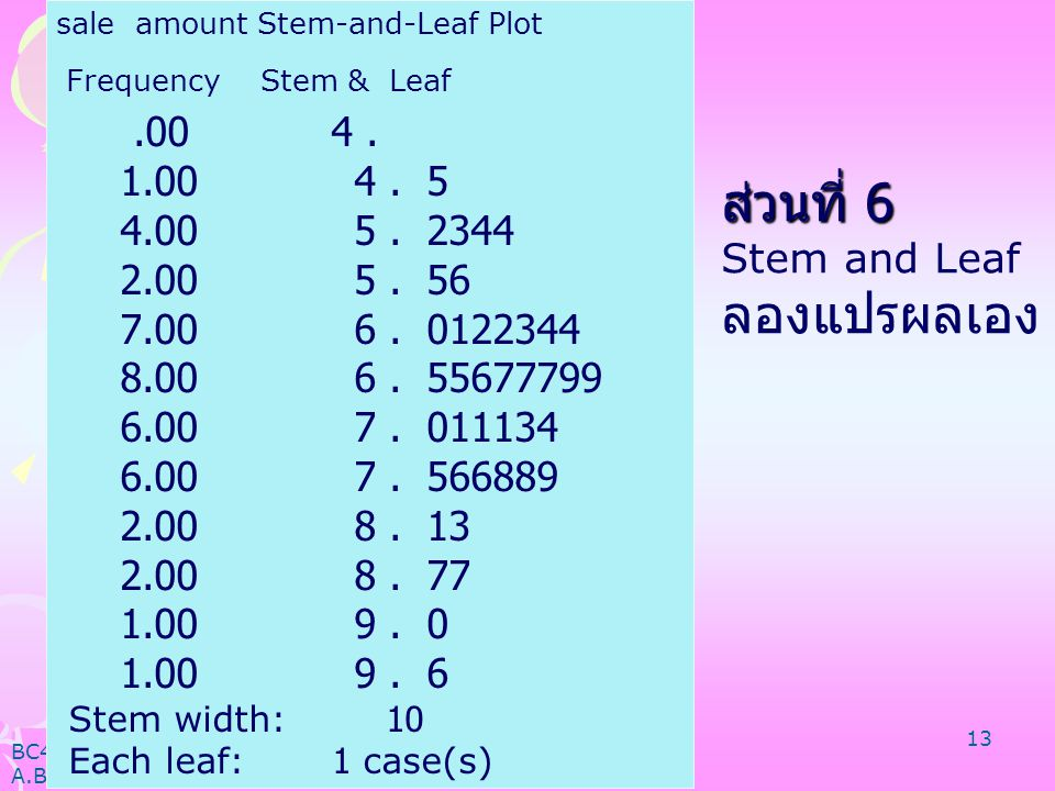 sale amount Stem-and-Leaf Plot