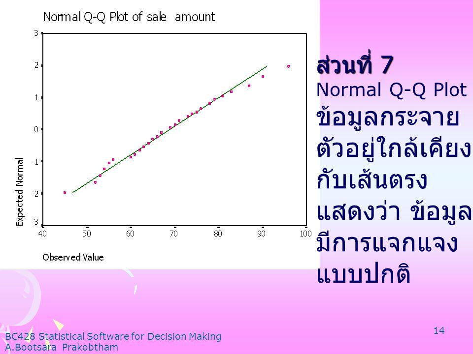ส่วนที่ 7 Normal Q-Q Plot. ข้อมูลกระจายตัวอยู่ใกล้เคียงกับเส้นตรง แสดงว่า ข้อมูลมีการแจกแจงแบบปกติ