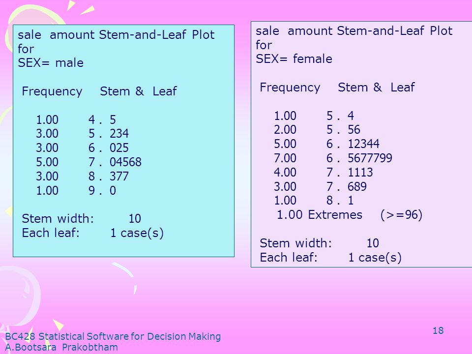sale amount Stem-and-Leaf Plot for SEX= female Frequency Stem & Leaf