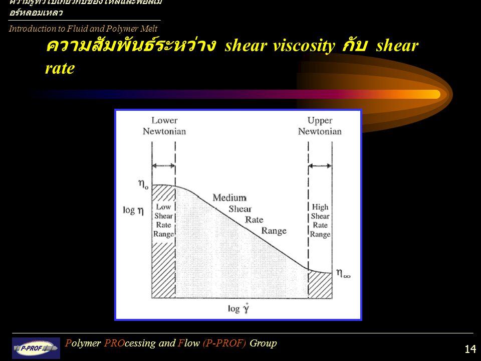 ความสัมพันธ์ระหว่าง shear viscosity กับ shear rate