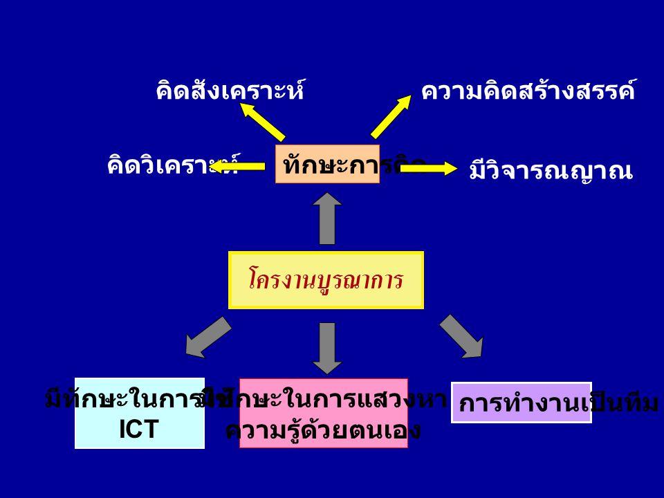 คิดสังเคราะห์ ความคิดสร้างสรรค์ คิดวิเคราะห์ ทักษะการคิด. มีวิจารณญาณ. มีทักษะในการใช้ ICT. มีทักษะในการแสวงหา.
