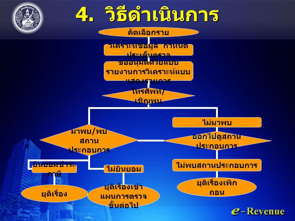 4. วิธีดำเนินการ