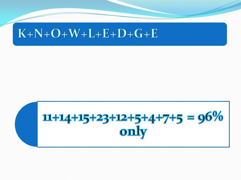 K+N+O+W+L+E+D+G+E 11+14+15+23+12+5+4+7+5 = 96% only