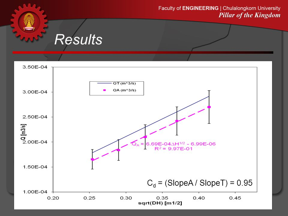 Results Cd = (SlopeA / SlopeT) = 0.95