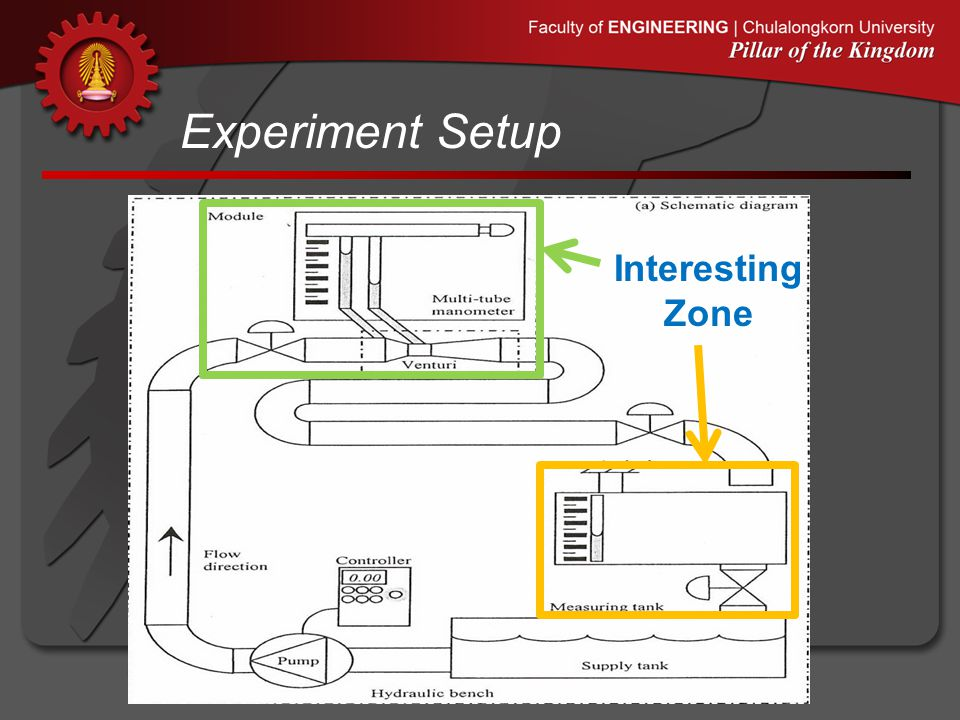 Experiment Setup Interesting Zone