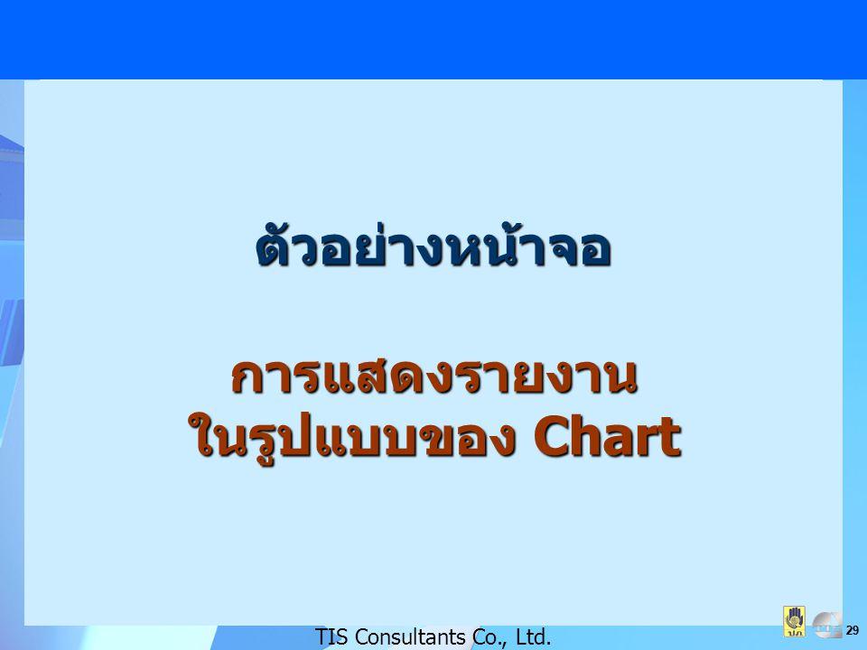 ตัวอย่างหน้าจอ การแสดงรายงาน ในรูปแบบของ Chart
