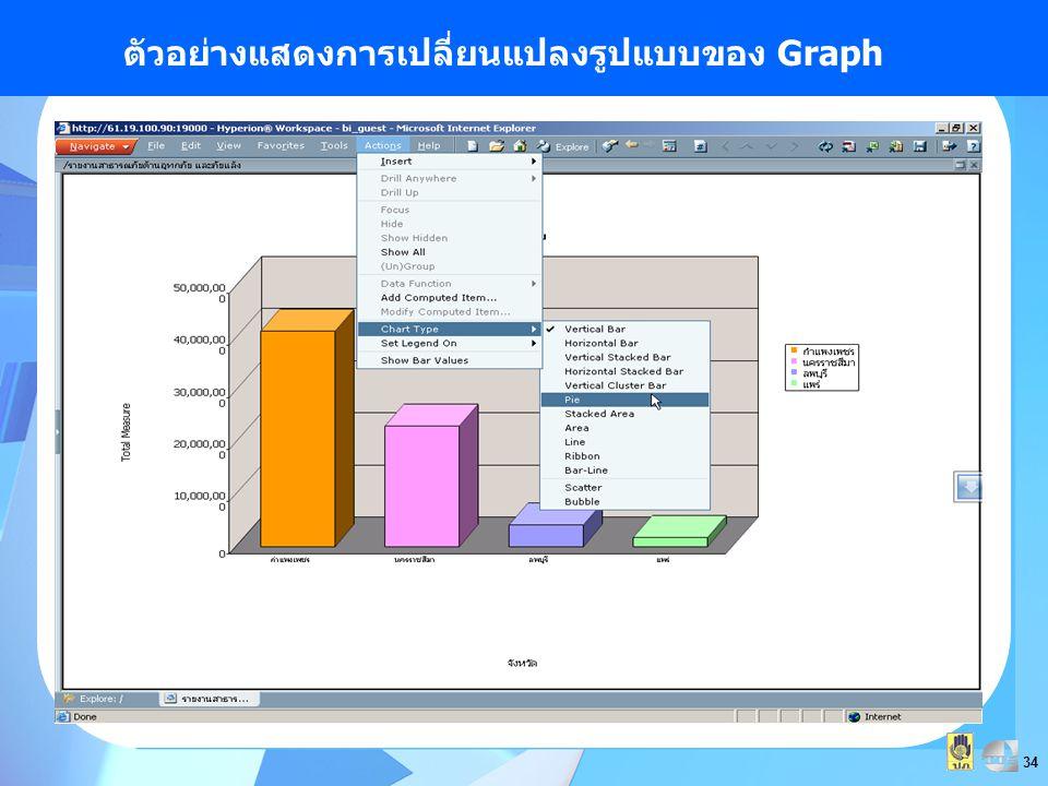 ตัวอย่างแสดงการเปลี่ยนแปลงรูปแบบของ Graph