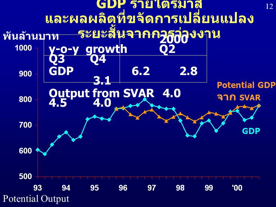 GDP รายไตรมาส และผลผลิตที่ขจัดการเปลี่ยนแปลงระยะสั้นจากการว่างงาน