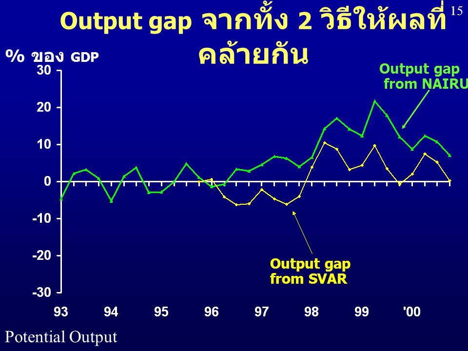 Output gap จากทั้ง 2 วิธีให้ผลที่คล้ายกัน