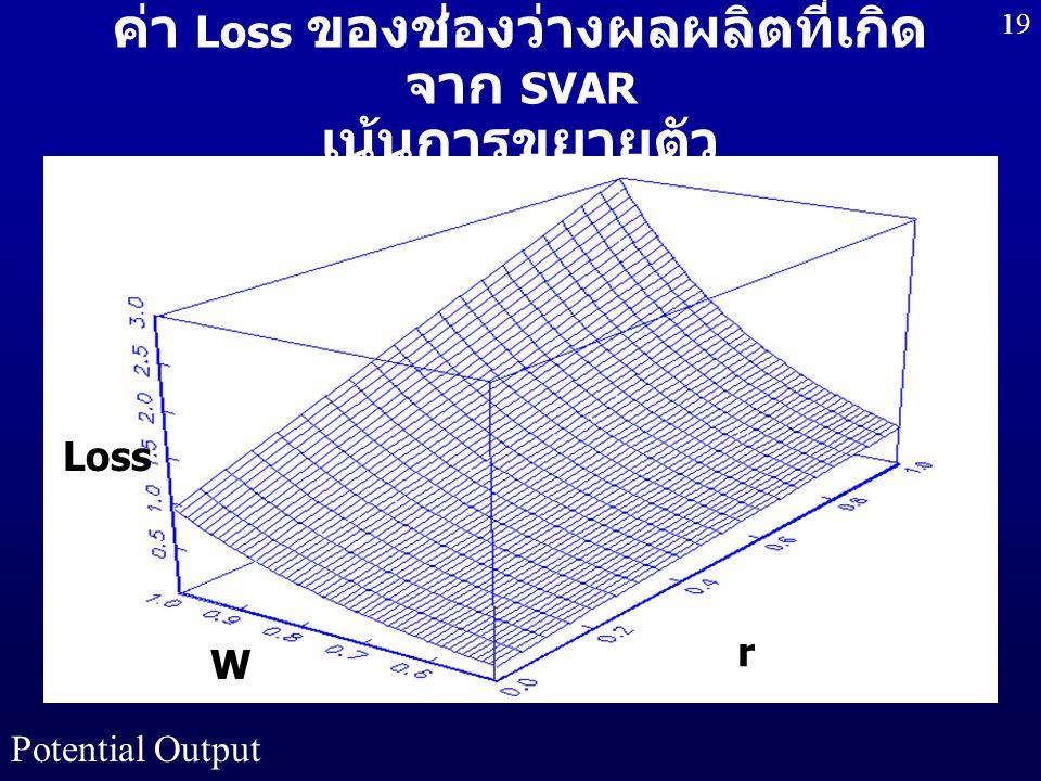 ค่า Loss ของช่องว่างผลผลิตที่เกิดจาก SVAR เน้นการขยายตัว
