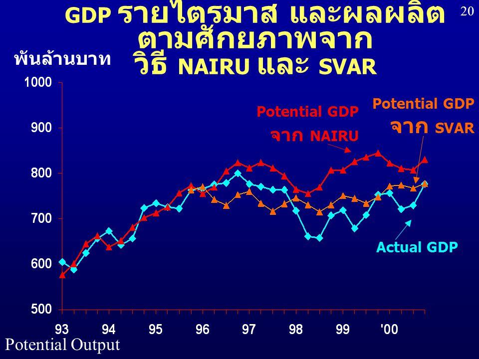 GDP รายไตรมาส และผลผลิตตามศักยภาพจาก วิธี NAIRU และ SVAR