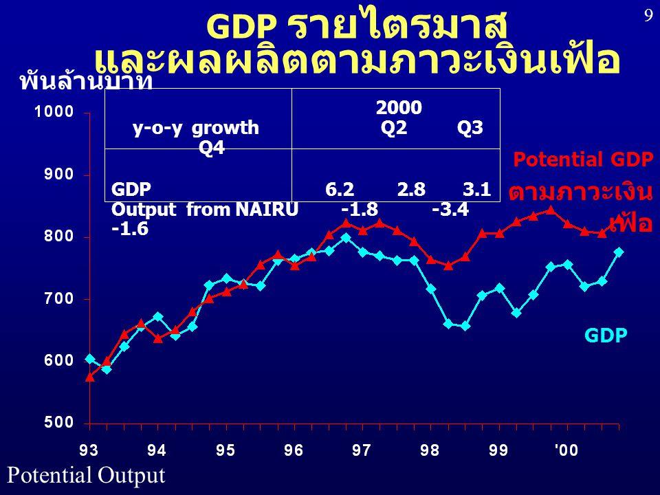GDP รายไตรมาส และผลผลิตตามภาวะเงินเฟ้อ