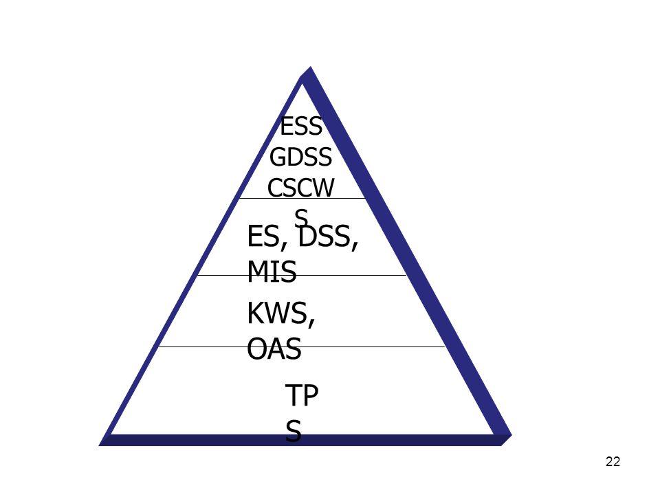 ESS GDSS CSCWS ES, DSS, MIS KWS, OAS TPS