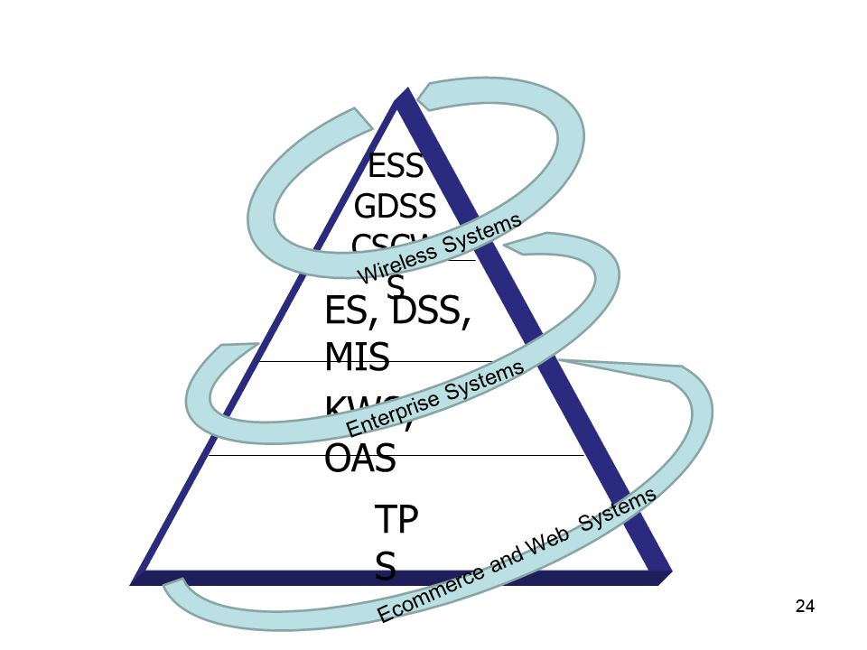 ES, DSS, MIS KWS, OAS TPS ESS GDSS CSCWS Wireless Systems