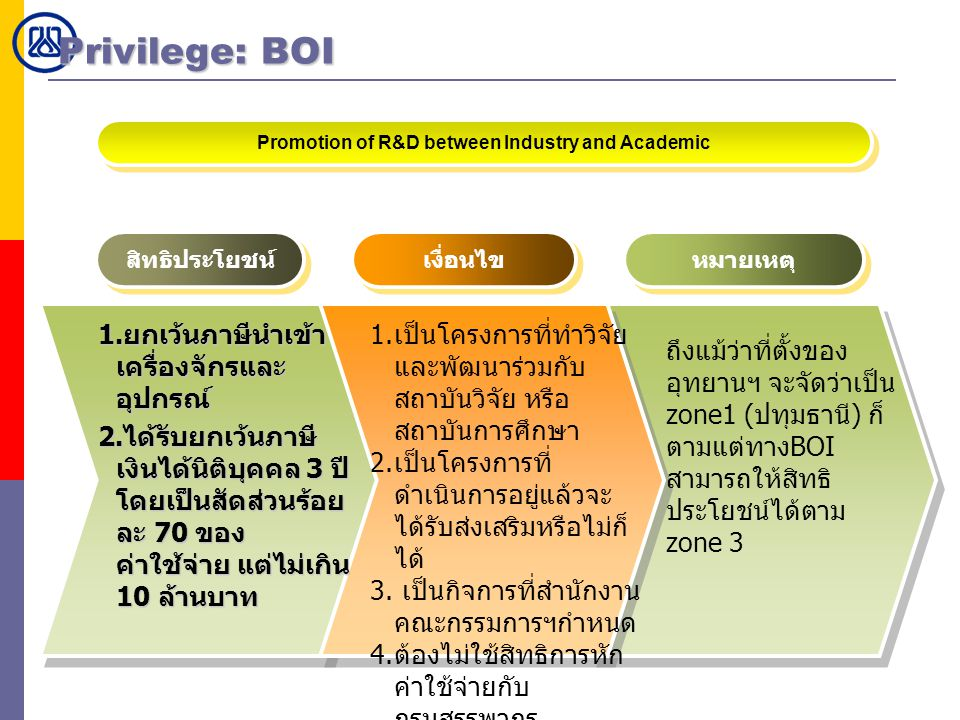 Promotion of R&D between Industry and Academic