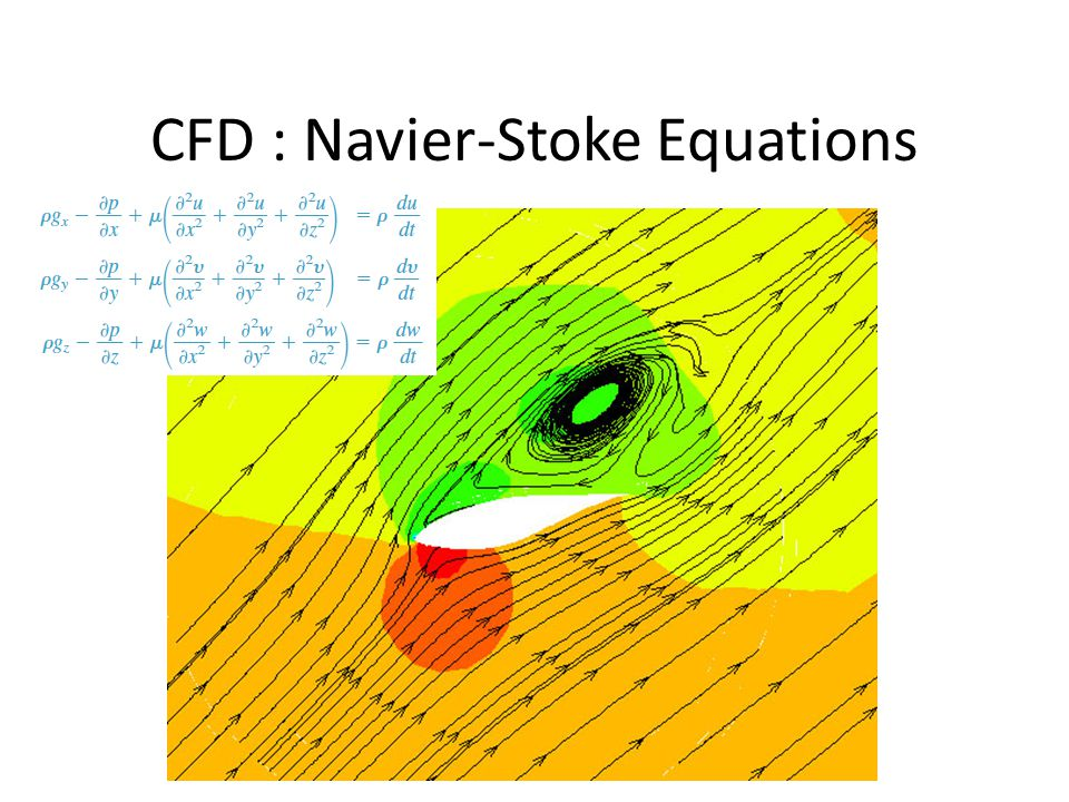 CFD : Navier-Stoke Equations