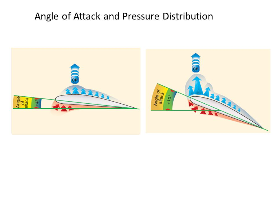 Angle of Attack and Pressure Distribution