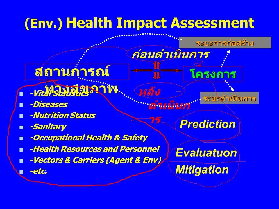 (Env.) Health Impact Assessment