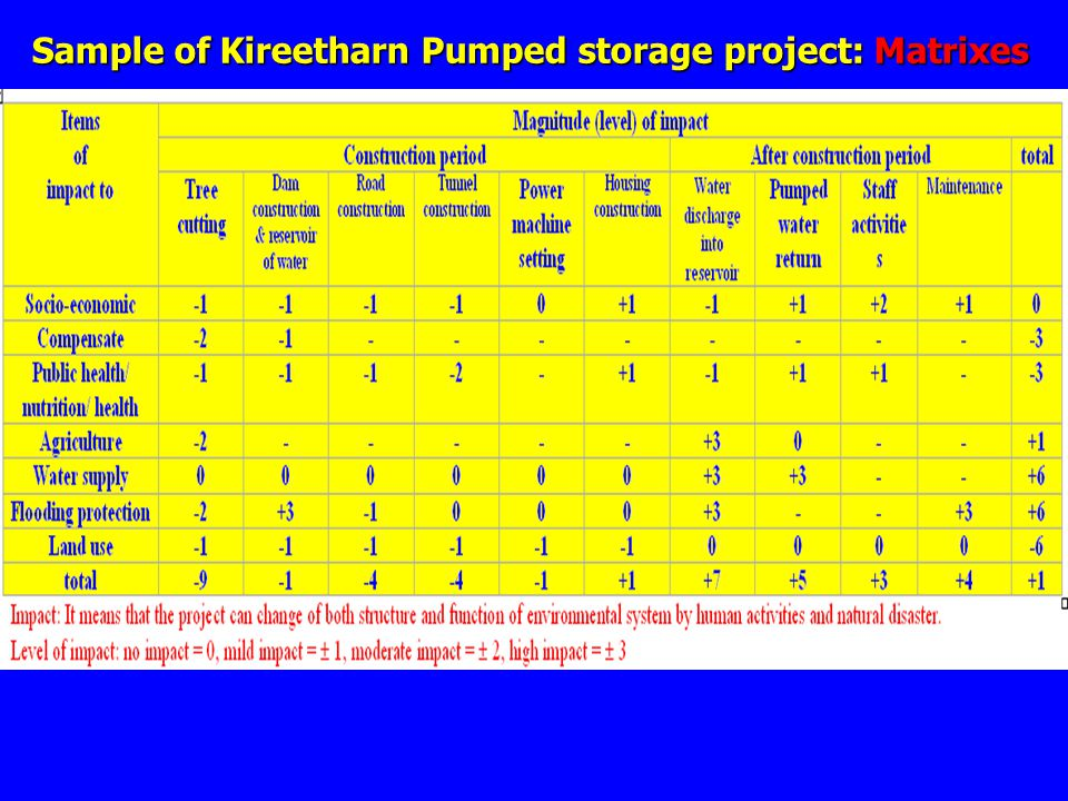 Sample of Kireetharn Pumped storage project: Matrixes
