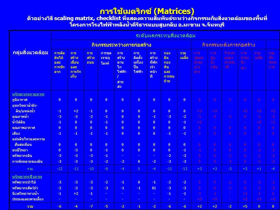 การใช้เมตริกซ์ (Matrices)