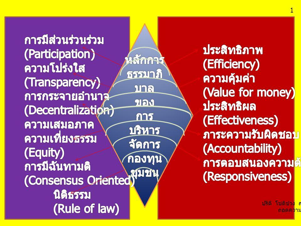 การตอบสนองความต้องการ (Responsiveness)