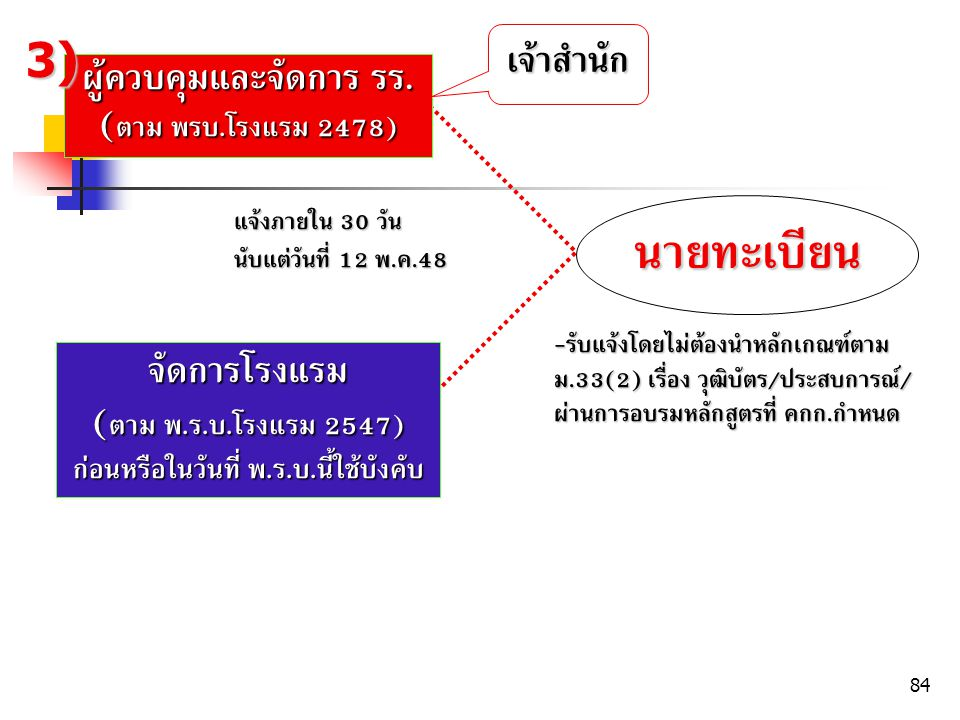 ผู้ควบคุมและจัดการ รร. (ตาม พรบ.โรงแรม 2478)