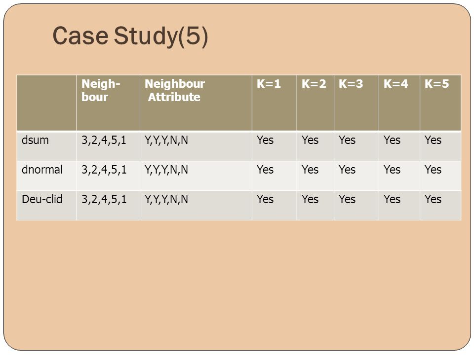 Case Study(5) Neigh-bour Neighbour Attribute K=1 K=2 K=3 K=4 K=5 dsum