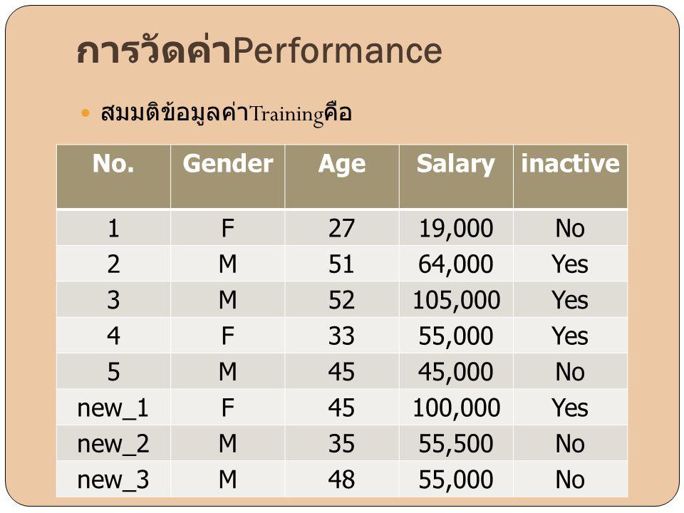 การวัดค่าPerformance