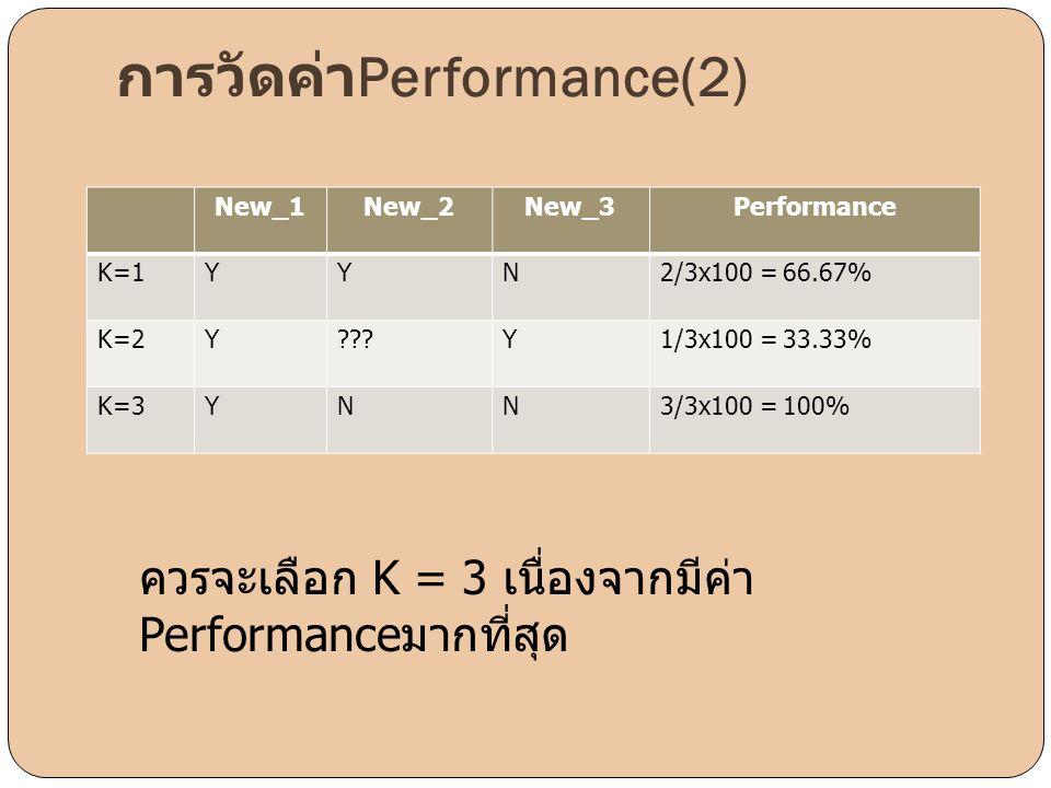 การวัดค่าPerformance(2)