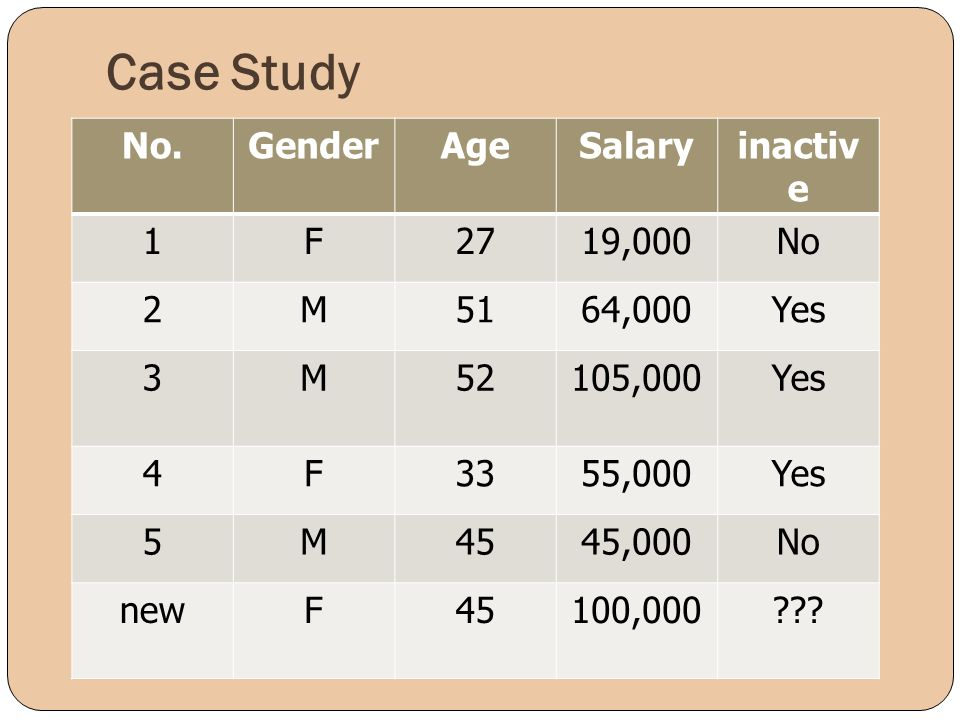 Case Study No. Gender Age Salary inactive 1 F 27 19,000 No 2 M 51