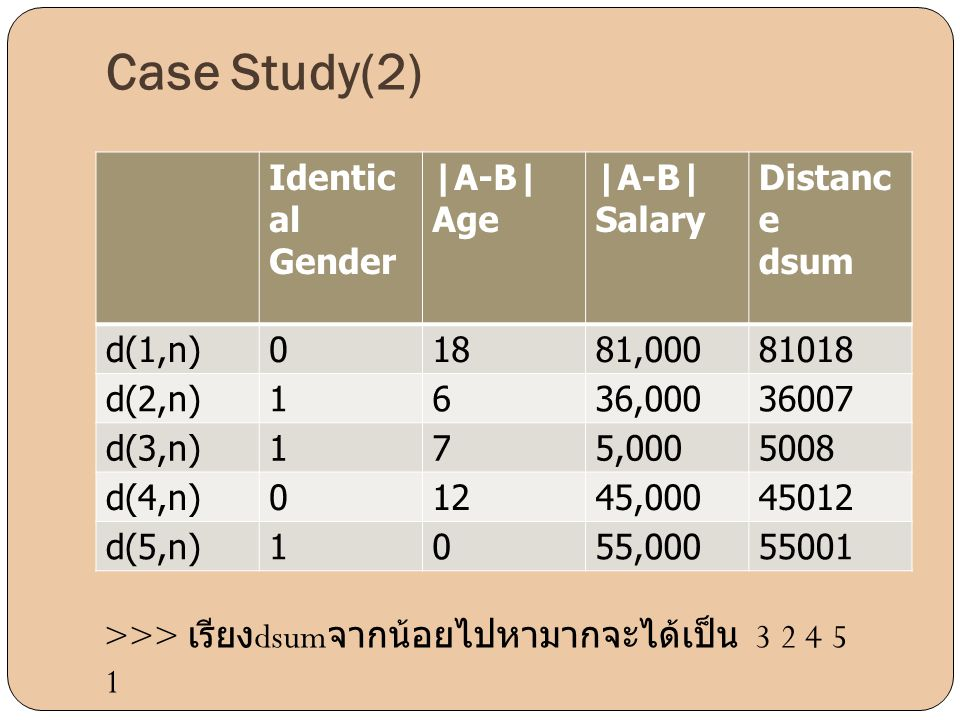 Case Study(2) Identical Gender |A-B| Age Salary Distance dsum d(1,n)