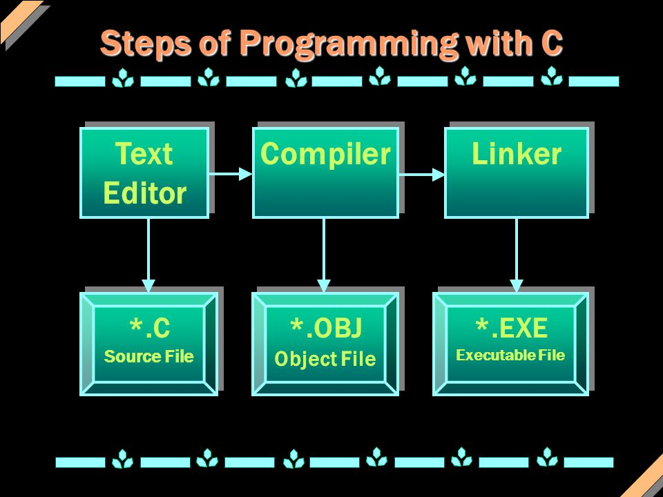 Steps of Programming with C