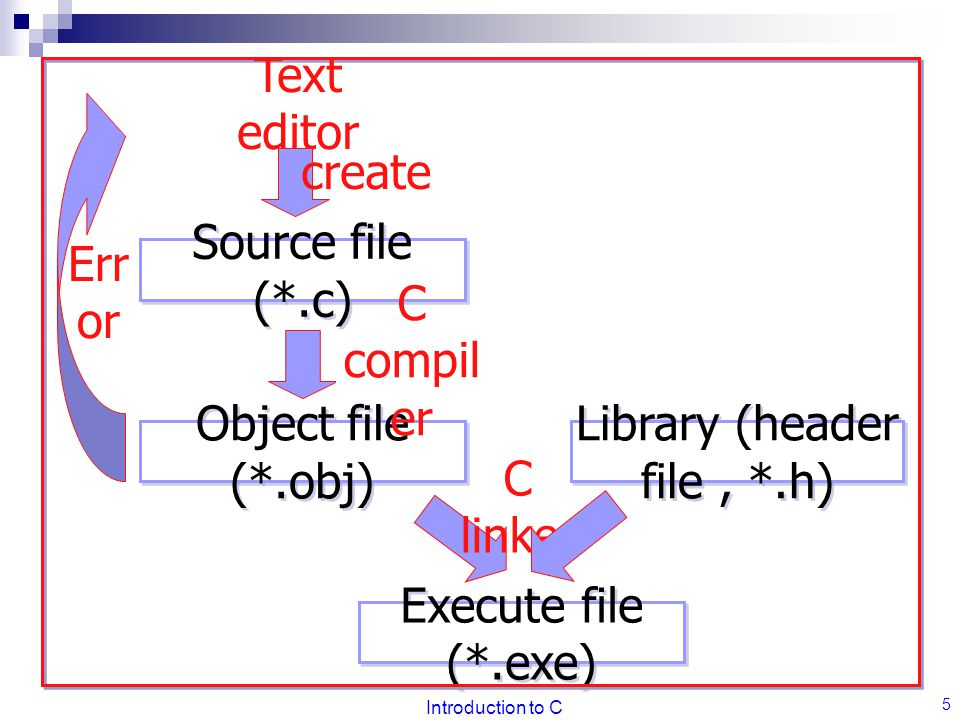 Library (header file , *.h)