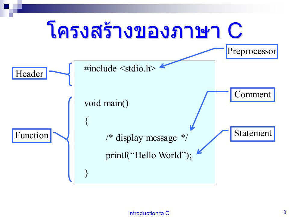 โครงสร้างของภาษา C Preprocessor #include <stdio.h> Header