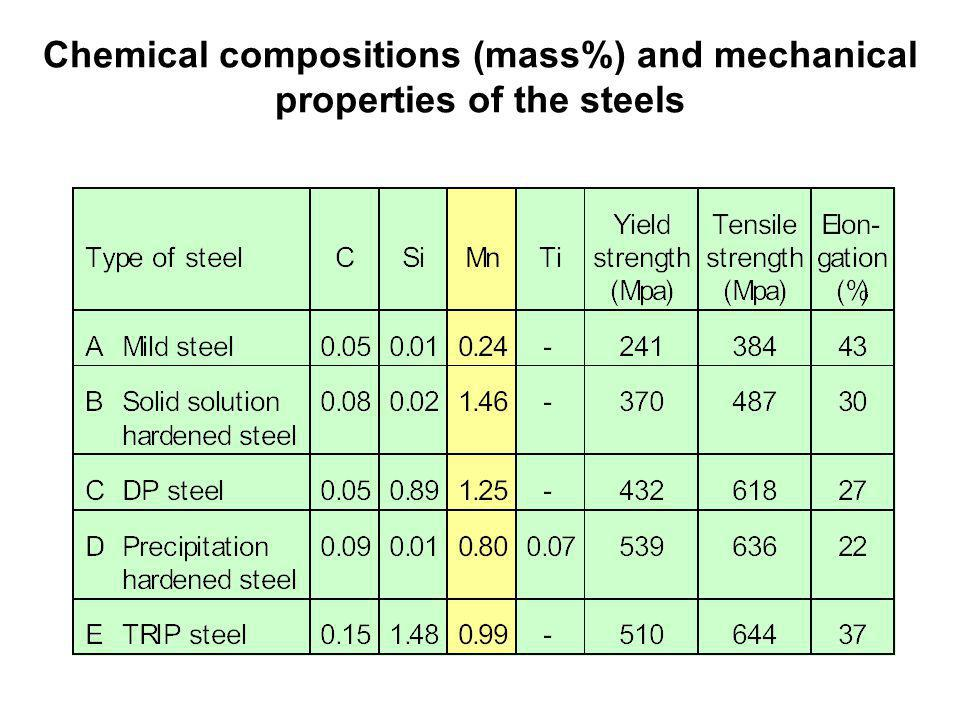 Chemical compositions (mass%) and mechanical properties of the steels