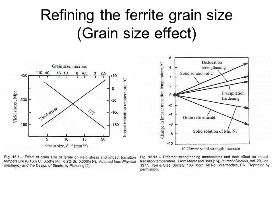 Refining the ferrite grain size (Grain size effect)