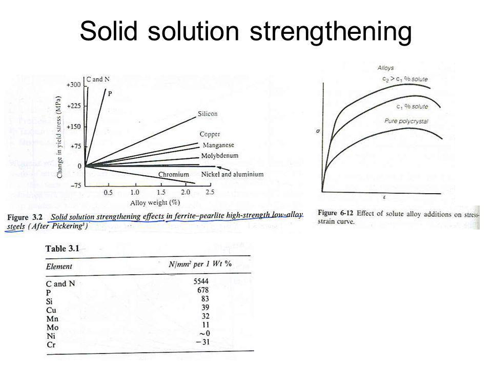 Solid solution strengthening