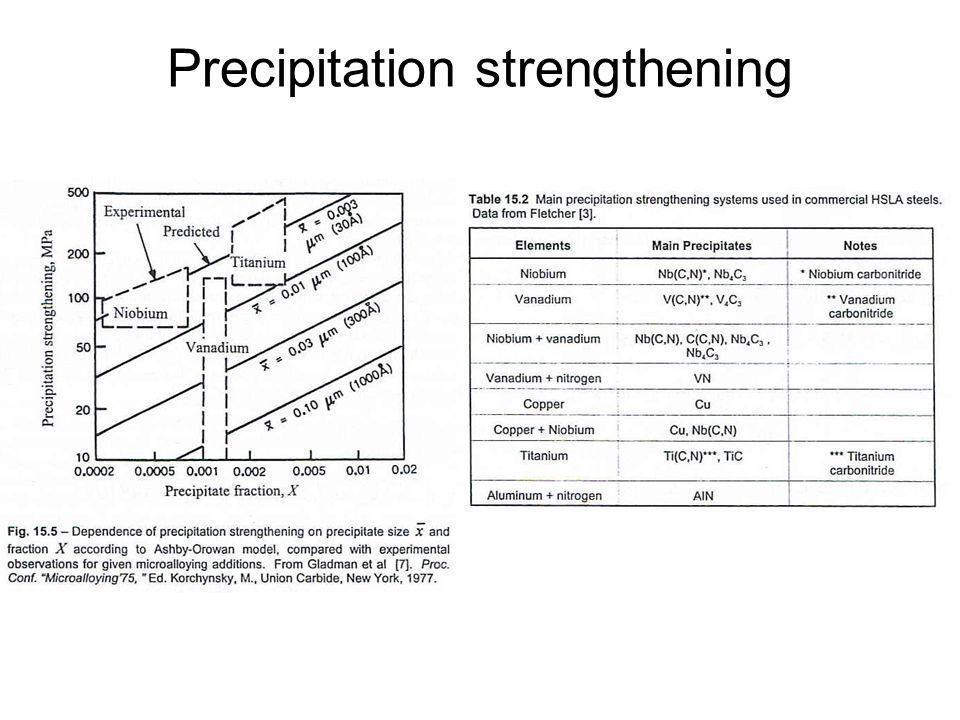 Precipitation strengthening