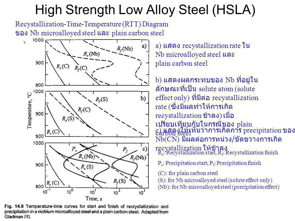 High Strength Low Alloy Steel (HSLA)