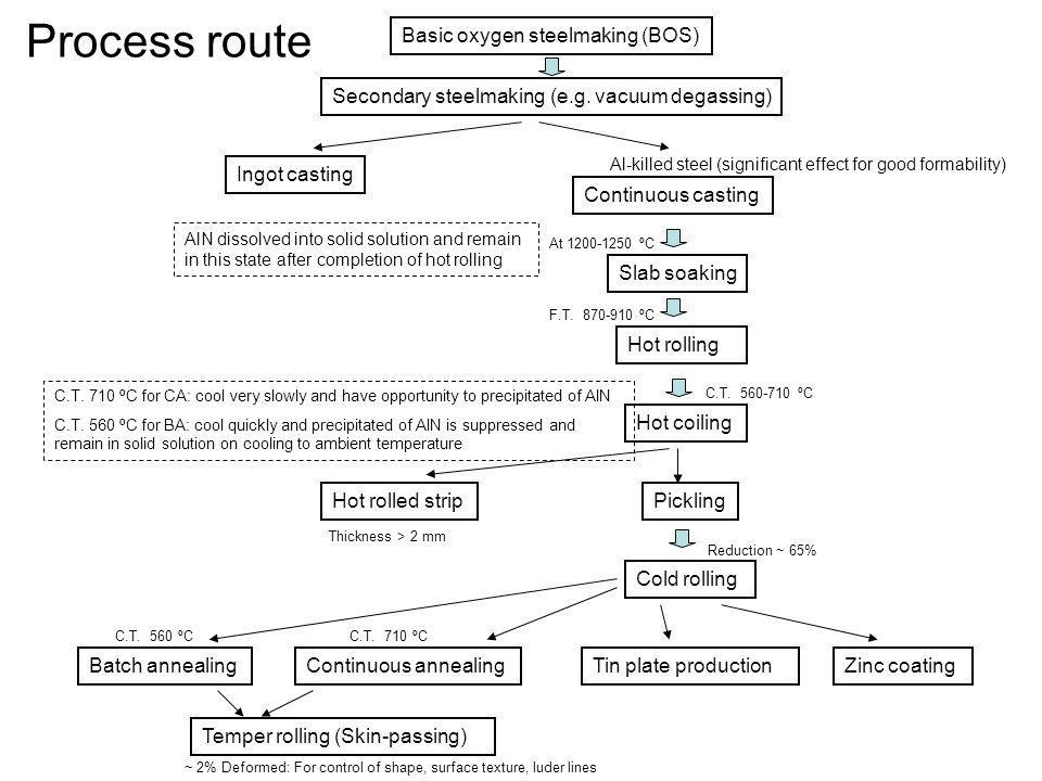 Process route Basic oxygen steelmaking (BOS)