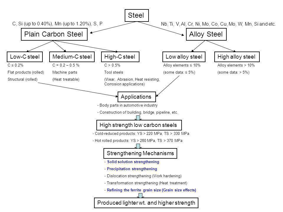 Steel Plain Carbon Steel Alloy Steel Low-C steel Medium-C steel