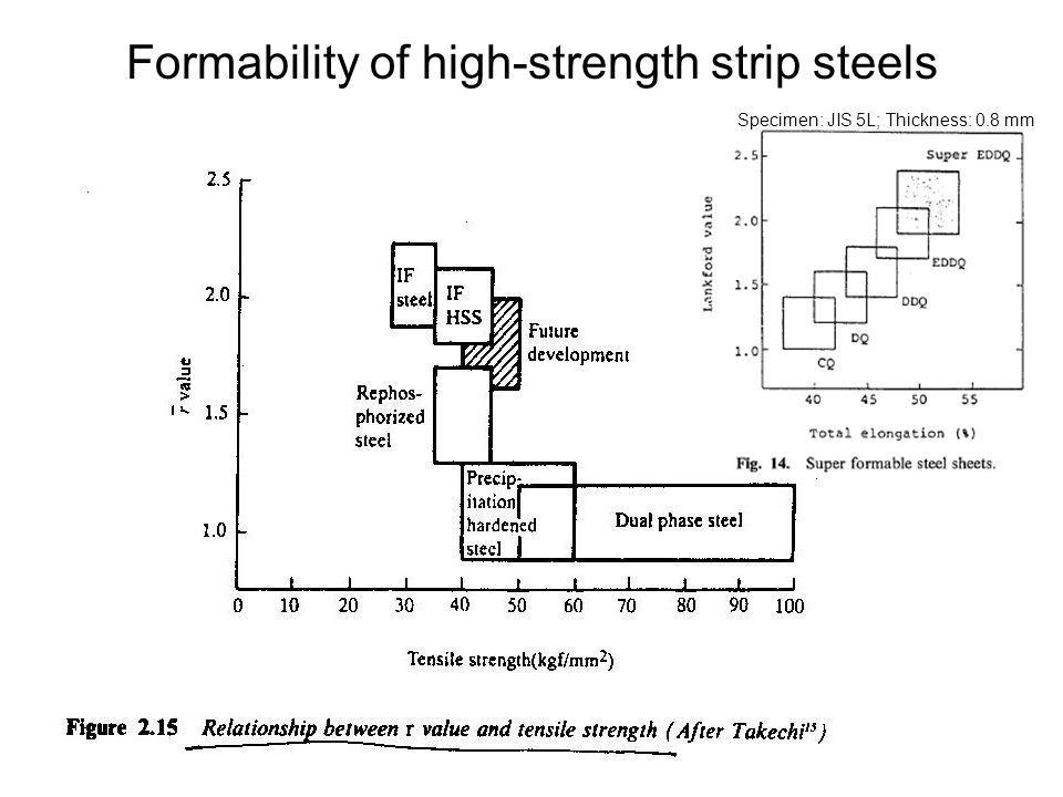 Formability of high-strength strip steels