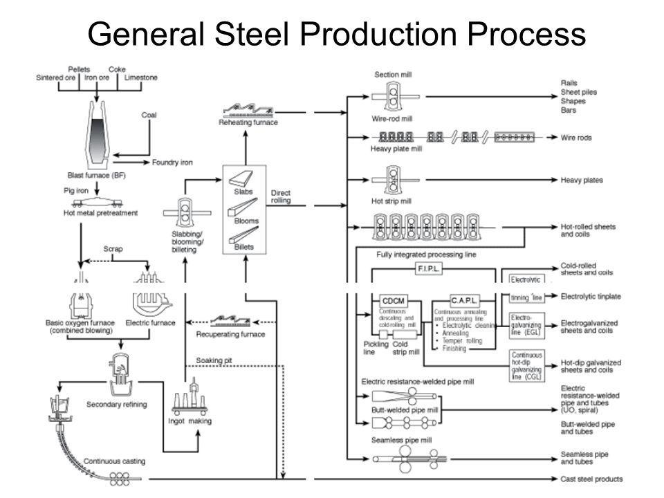 General Steel Production Process
