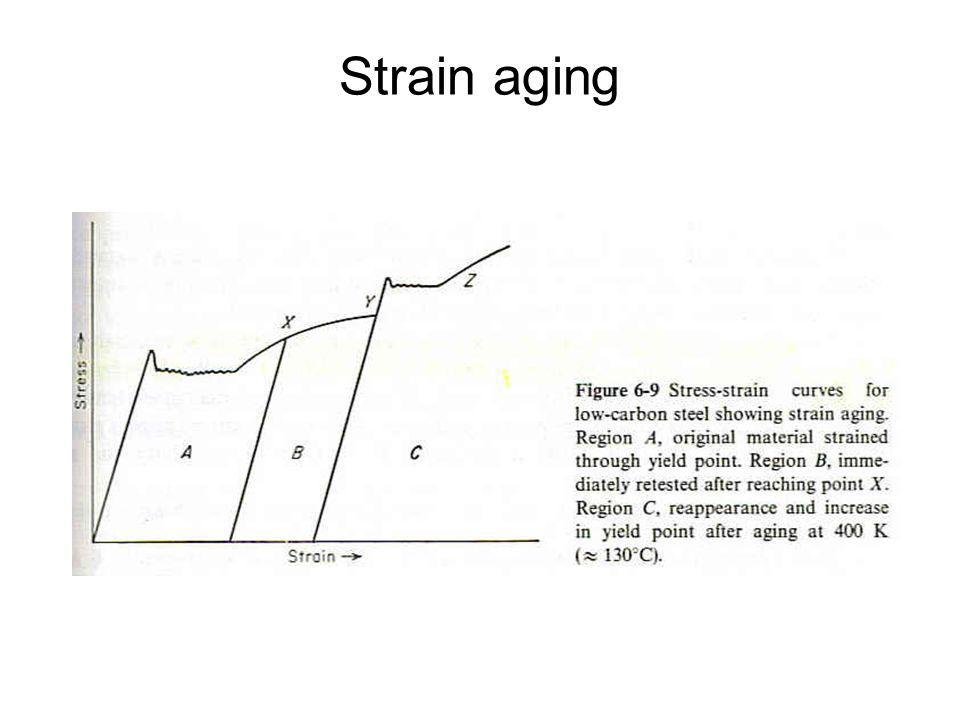 Strain aging