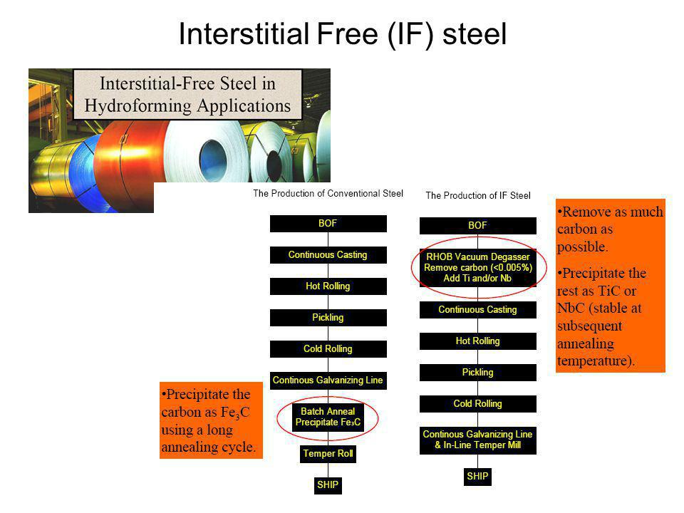 Interstitial Free (IF) steel