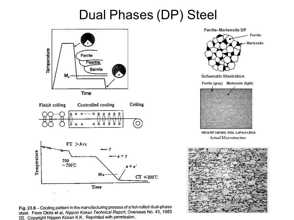 Dual Phases (DP) Steel